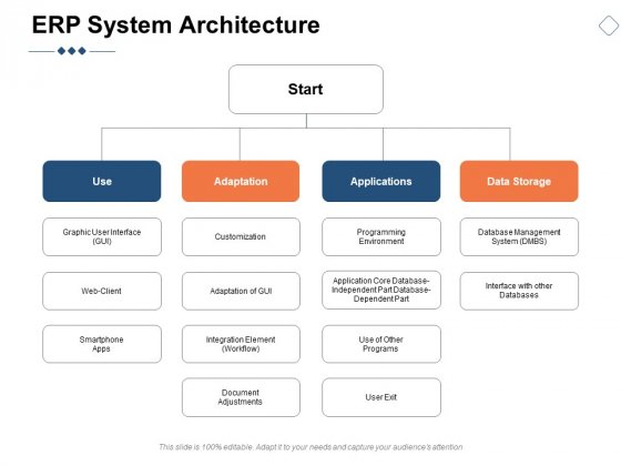 ERP System Architecture Ppt PowerPoint Presentation Outline Slideshow