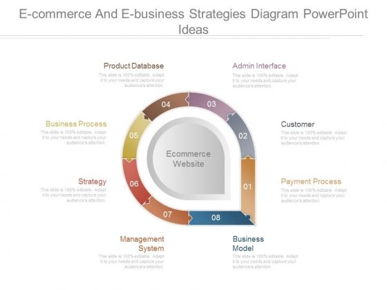 E Commerce And E Business Strategies Diagram Powerpoint Ideas