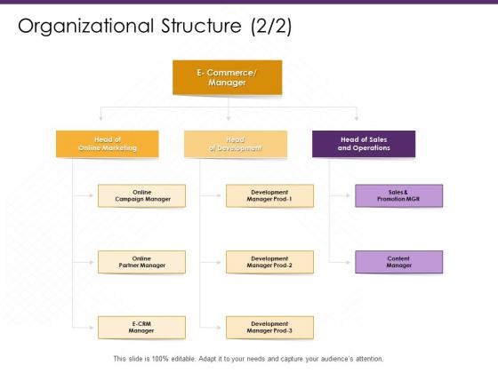 E Commerce Organizational Structure Development Ppt PowerPoint Presentation Model Slide Download PDF