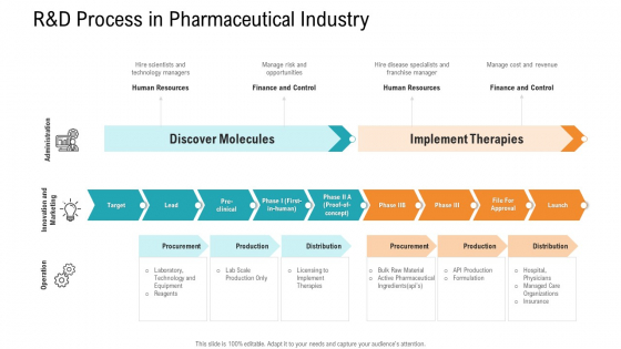 E Healthcare Management System R And D Process In Pharmaceutical Industry Ppt Model Ideas PDF