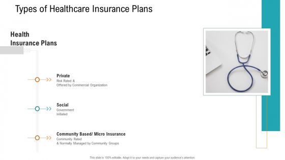 E Healthcare Management System Types Of Healthcare Insurance Plans Rules PDF