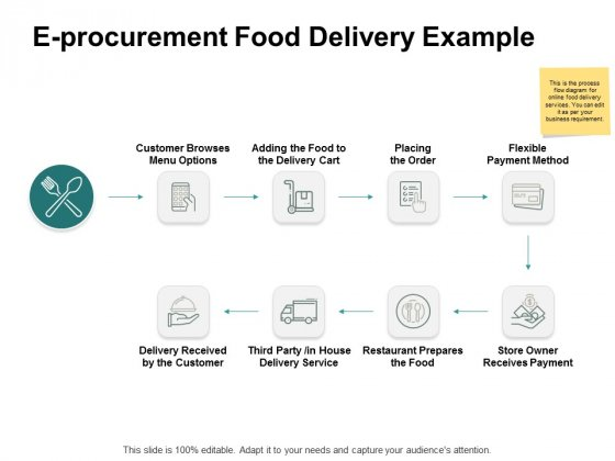 E Procurement Food Delivery Example Ppt PowerPoint Presentation Gallery Portfolio
