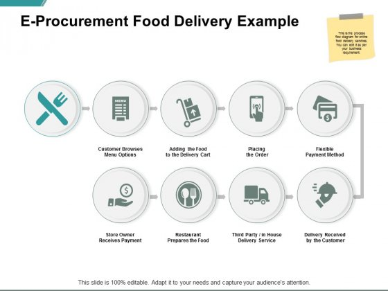 E Procurement Food Delivery Example Ppt PowerPoint Presentation Ideas