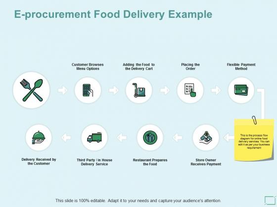 E Procurement Food Delivery Example Ppt PowerPoint Presentation Portfolio Background Designs