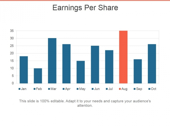 Earnings Per Share Ppt PowerPoint Presentation Layouts Ideas