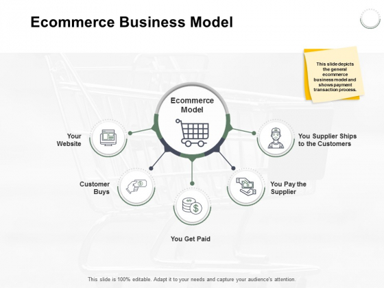Ecommerce Business Model Ppt PowerPoint Presentation Summary Styles