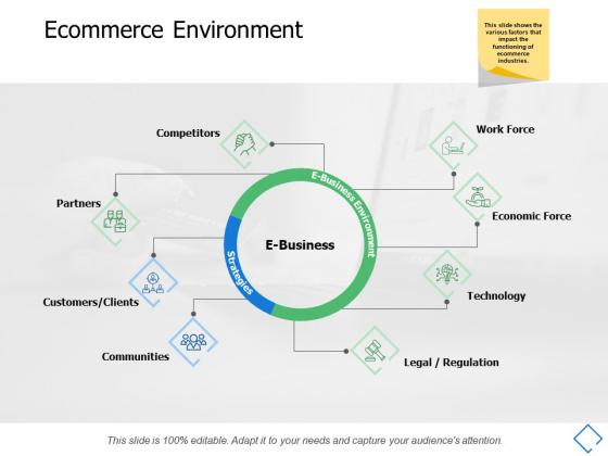 Ecommerce Environment Communities Ppt PowerPoint Presentation Portfolio Mockup
