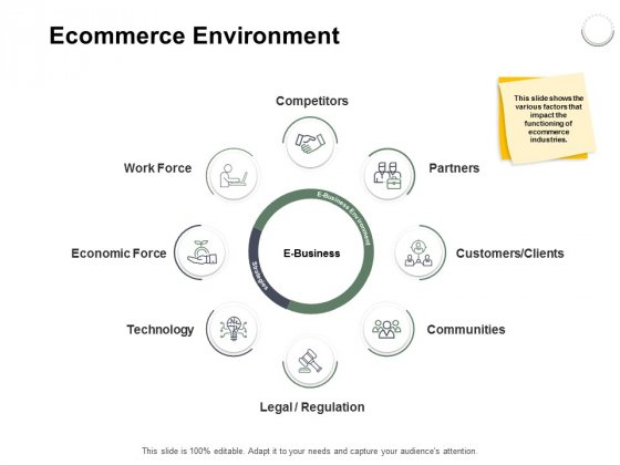 Ecommerce Environment Ppt PowerPoint Presentation Portfolio Graphic Images