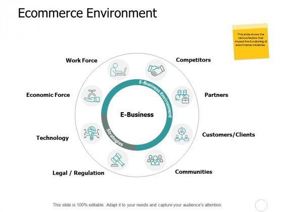 Ecommerce Environment Ppt PowerPoint Presentation Summary Background Designs