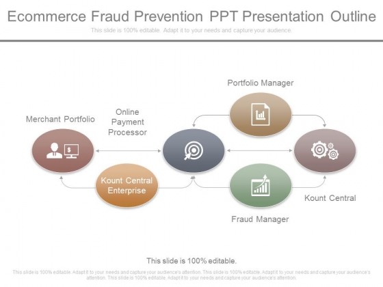Ecommerce Fraud Prevention Ppt Presentation Outline