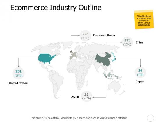Ecommerce Industry Outline Slide Ppt PowerPoint Presentation Inspiration Guidelines