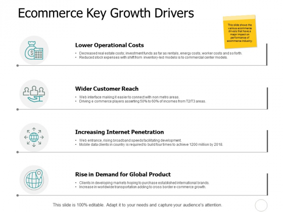 Ecommerce Key Growth Drivers Ppt PowerPoint Presentation Outline Background Image