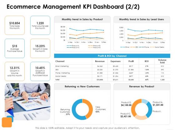 Ecommerce Management Ecommerce Management KPI Dashboard Trend Ppt Layouts Ideas PDF