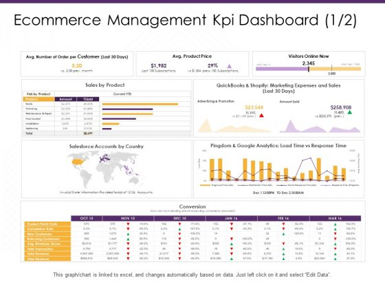 Ecommerce Management Kpi Dashboard Price Ppt PowerPoint Presentation Pictures Example Topics PDF