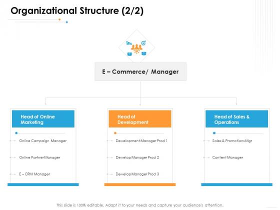 Ecommerce Management Organizational Structure Sales Ppt Pictures Layout Ideas PDF