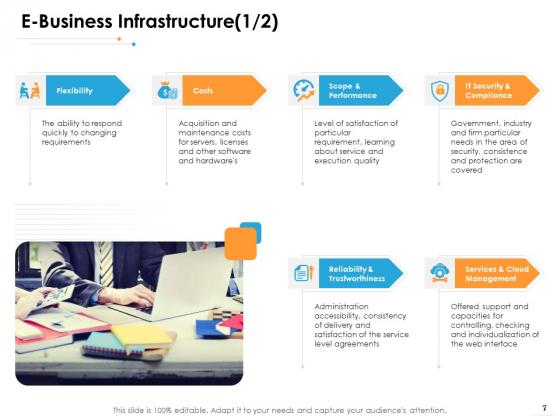 Ecommerce_Management_Ppt_PowerPoint_Presentation_Complete_Deck_With_Slides_Slide_7