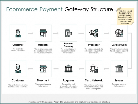 Ecommerce Payment Gateway Structure Ppt PowerPoint Presentation Ideas Slideshow