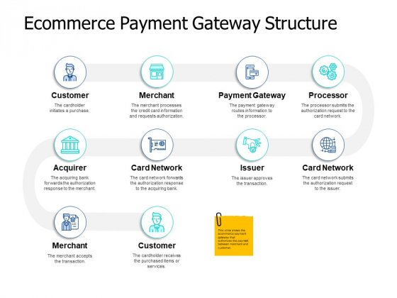 Ecommerce Payment Gateway Structure Ppt PowerPoint Presentation Pictures Ideas