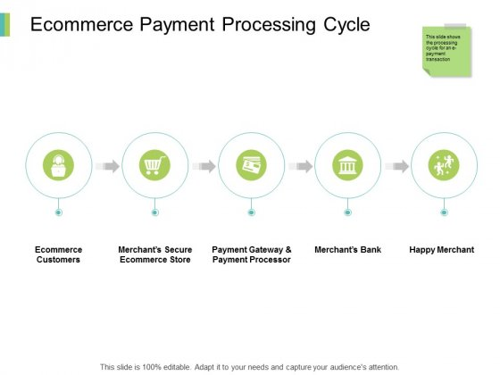 Ecommerce Payment Processing Cycle Ppt PowerPoint Presentation Portfolio Gridlines