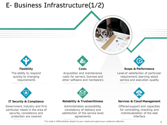 Ecommerce Solution Providers E Business Infrastructure Costs Ppt Styles Show PDF
