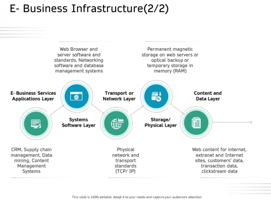 Ecommerce Solution Providers E Business Infrastructure Layer Ppt Slides Graphics Download PDF