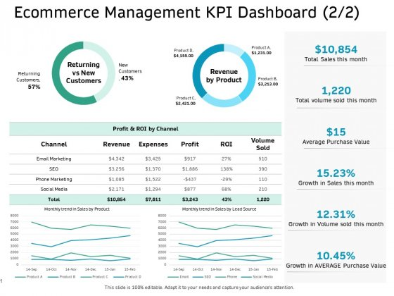 Ecommerce Solution Providers Ecommerce Management KPI Dashboard Trend Ppt Ideas Graphics Example PDF