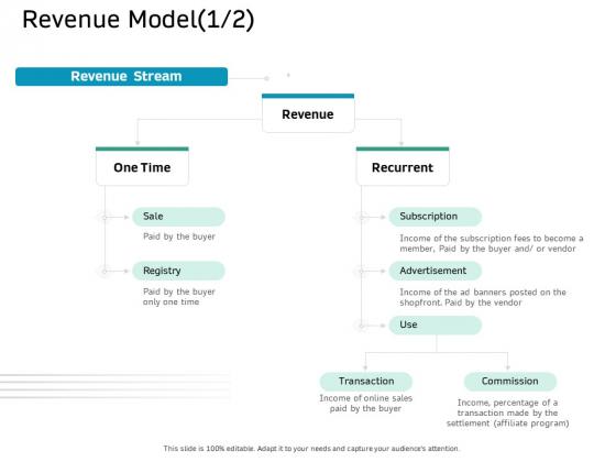 Ecommerce Solution Providers Revenue Model Sale Ppt Infographic Template Model PDF
