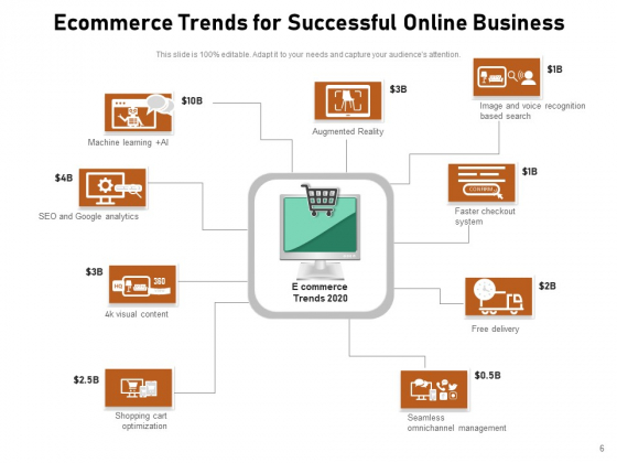 Ecommerce_Trend_For_Business_Strategy_Ppt_PowerPoint_Presentation_Complete_Deck_Slide_6