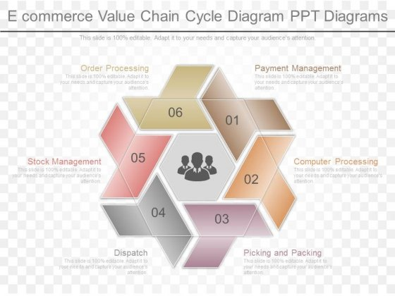 Ecommerce Value Chain Cycle Diagram Ppt Diagrams