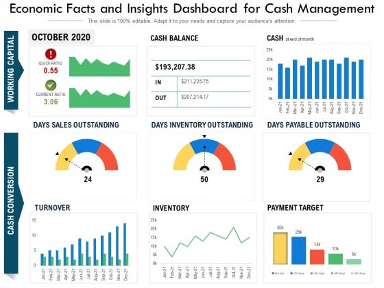 Economic Facts And Insights Dashboard For Cash Management Ppt PowerPoint Presentation Outline Guide PDF
