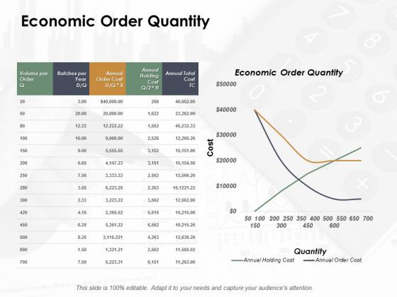 Economic Order Quantity Ppt Powerpoint Presentation Outline Mockup