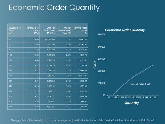 Economic Order Quantity Ppt Powerpoint Presentation Visual Aids Example 2015