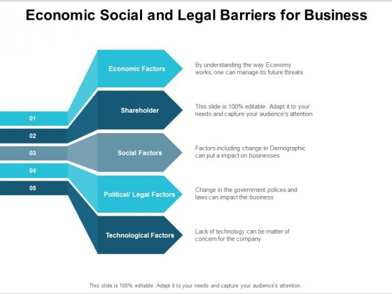 Economic Social And Legal Barriers For Business Ppt PowerPoint Presentation Summary Professional