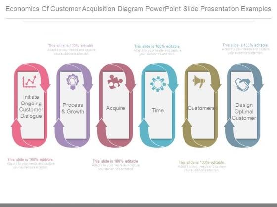 Economics Of Customer Acquisition Diagram Powerpoint Slide Presentation Examples