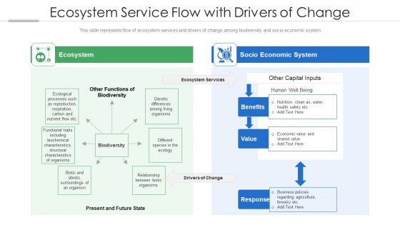 Ecosystem Service Flow With Drivers Of Change Ppt PowerPoint Presentation File Deck PDF