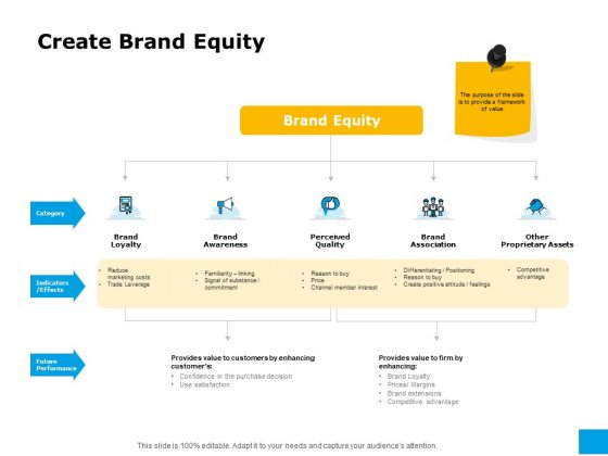 Effective Advertising And Sales Management Create Brand Equity Ppt PowerPoint Presentation Professional Show PDF