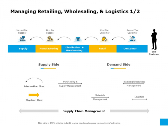 Effective Advertising And Sales Management Managing Retailing Wholesaling And Logistics Ppt Outline Picture PDF