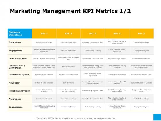 Effective Advertising And Sales Management Marketing Management KPI Metrics Awareness Ppt Icon Format Ideas PDF