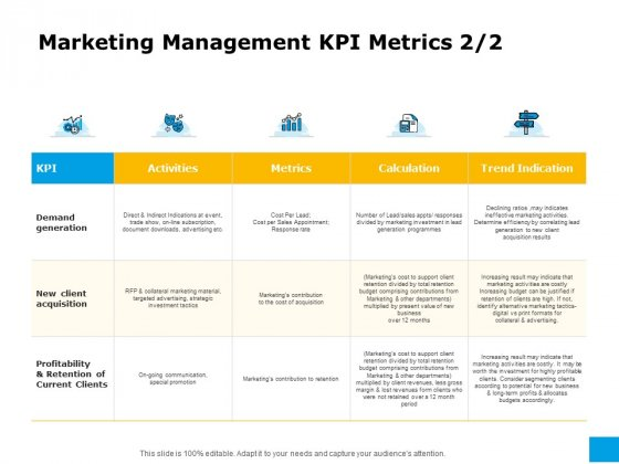 Effective Advertising And Sales Management Marketing Management KPI Metrics Demand Ppt Professional Elements PDF