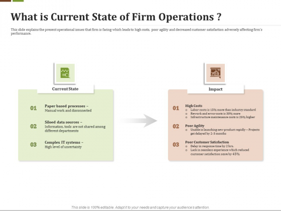 Effective Corporate Turnaround Management What Is Current State Of Firm Operations Portrait PDF