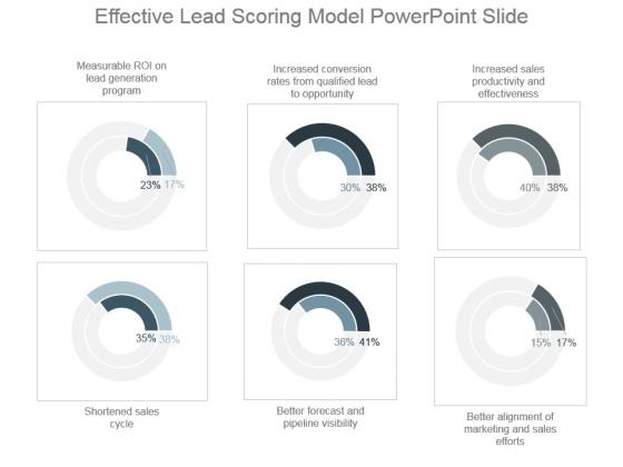 Effective Lead Scoring Model Powerpoint Slide