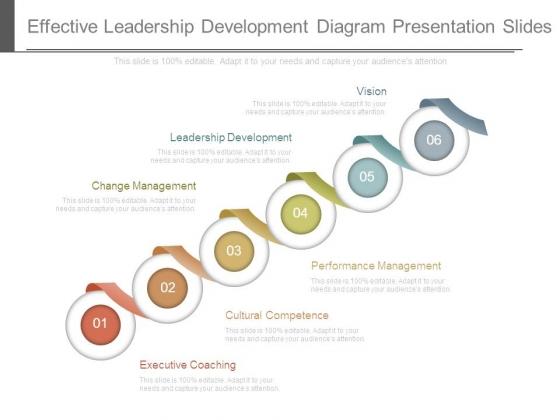 Effective Leadership Development Diagram Presentation Slides