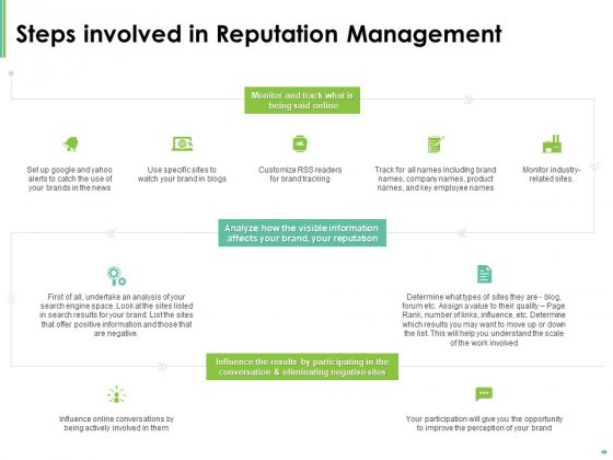 Effective Management Steps Involved In Reputation Management Ppt Model Topics PDF