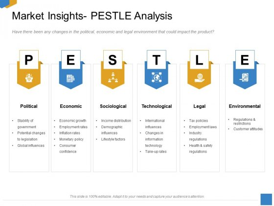 Effective Outcome Launch Roadmap Market Insights Pestle Analysis Ppt Styles Demonstration PDF