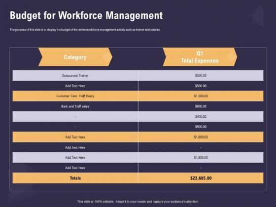 Effective Workforce Management Budget For Workforce Management Ppt PowerPoint Presentation Ideas Slides PDF