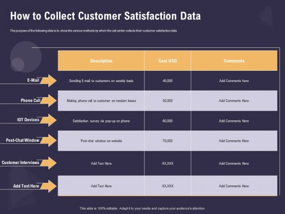 Effective Workforce Management How To Collect Customer Satisfaction Data Ppt PowerPoint Presentation Infographic Template Guidelines PDF