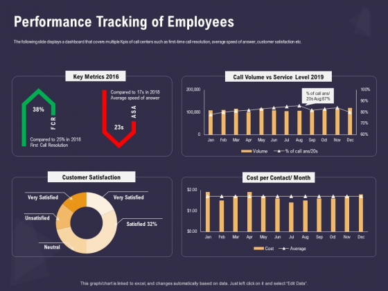 Effective Workforce Management Performance Tracking Of Employees Ppt PowerPoint Presentation Inspiration Sample PDF