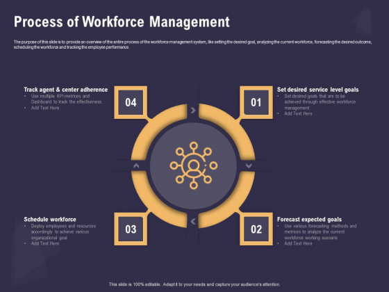 Effective Workforce Management Process Of Workforce Management Ppt PowerPoint Presentation Ideas Clipart PDF