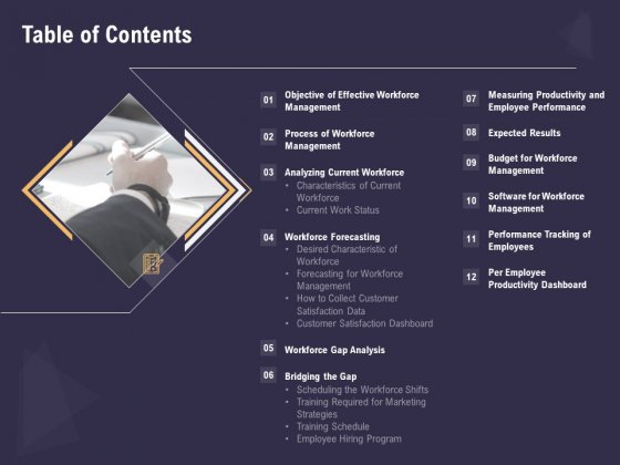 Effective Workforce Management Table Of Contents Ppt PowerPoint Presentation Professional Master Slide