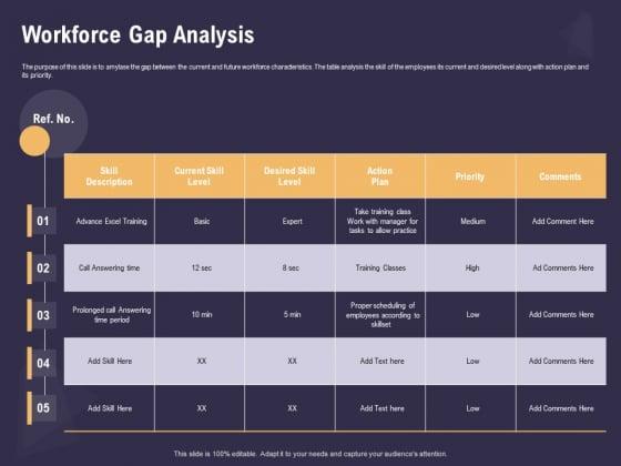 Effective Workforce Management Workforce Gap Analysis Ppt PowerPoint Presentation Show Example PDF